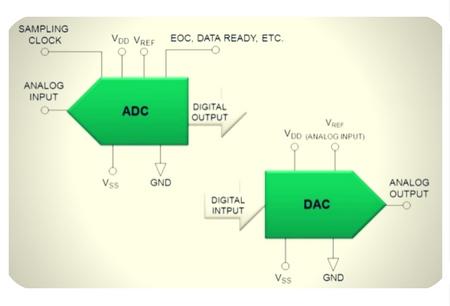 ADC/DAC