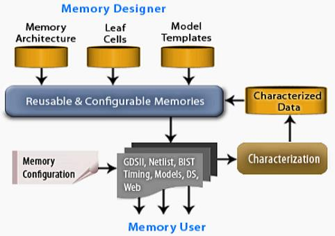 Memory Instance
